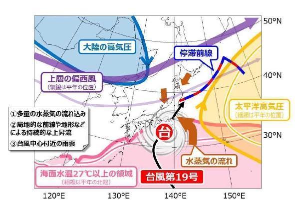 令和元年 台風第 19 号の特徴とその要因