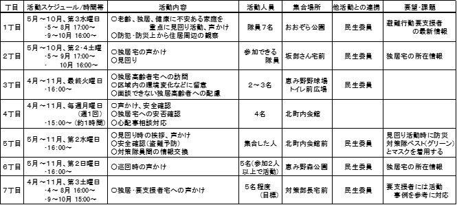 恵み野北町内会防災対策隊 第1回研修会